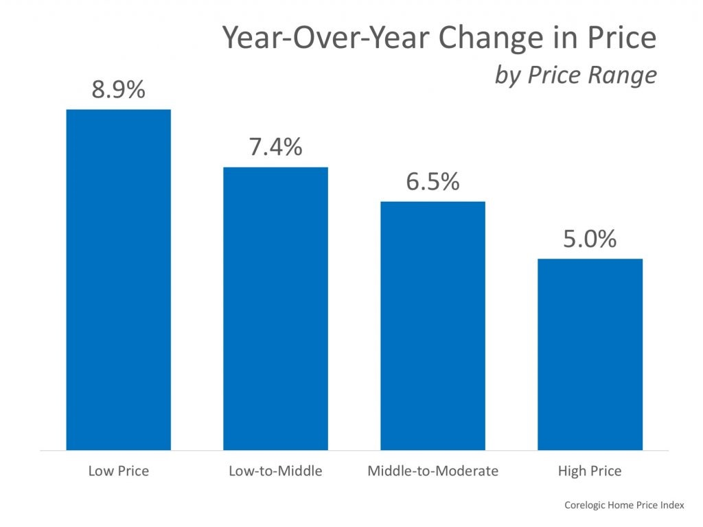 home value rising