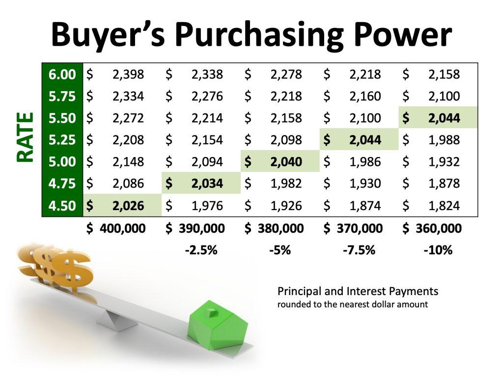 buyer purchase