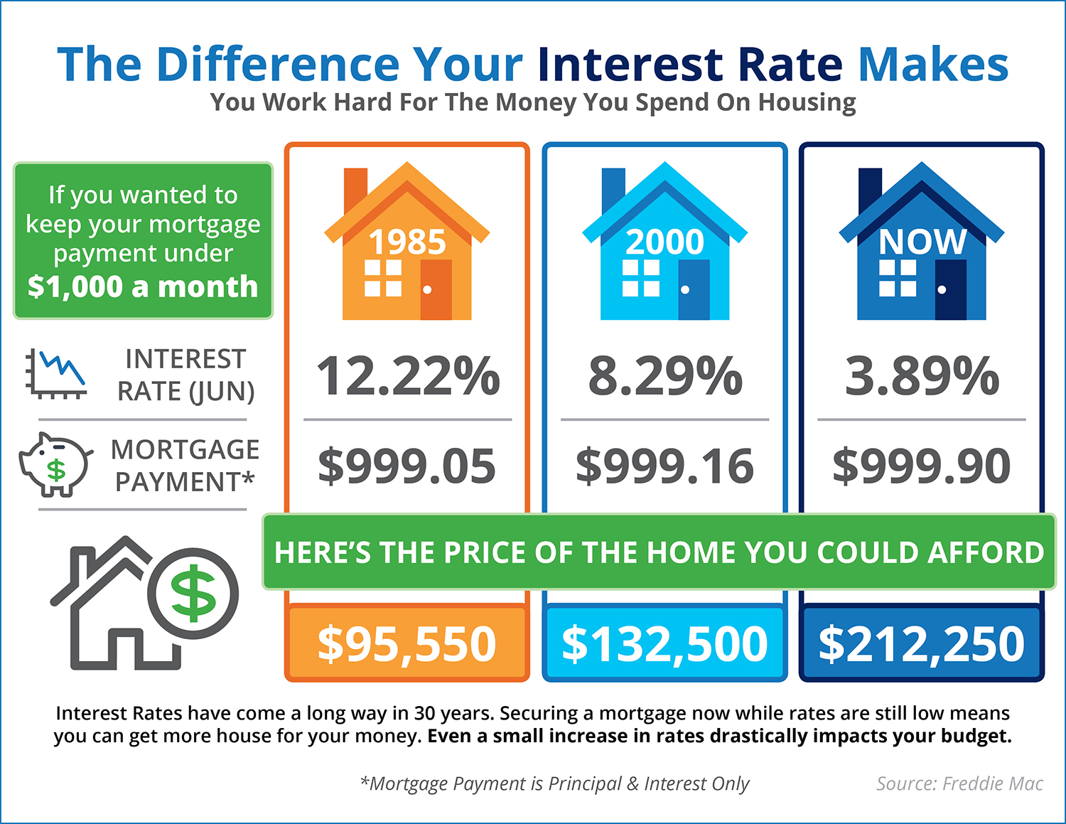 Different Interest Rates