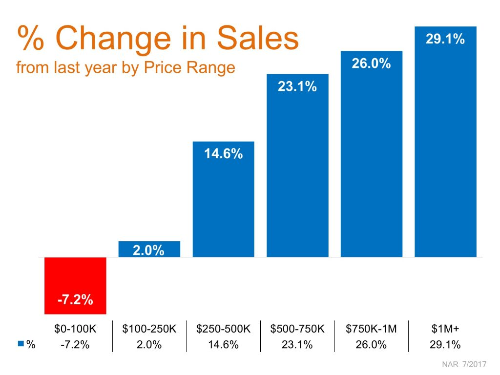 change in sales chart