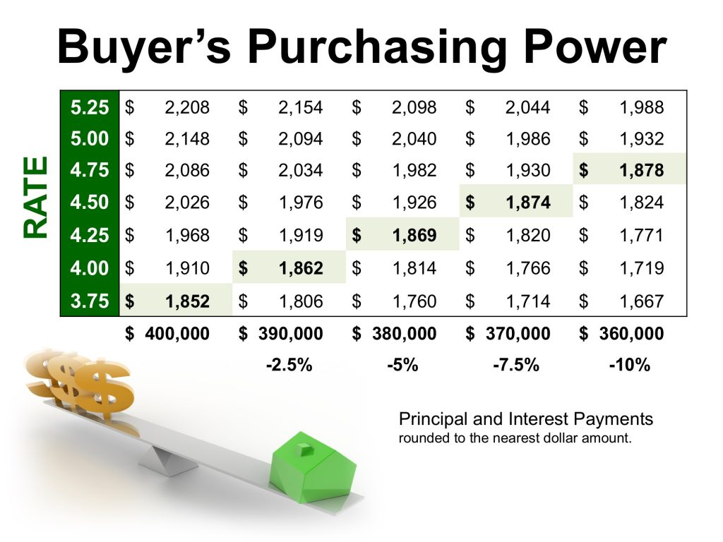 buyers purchasing power chart