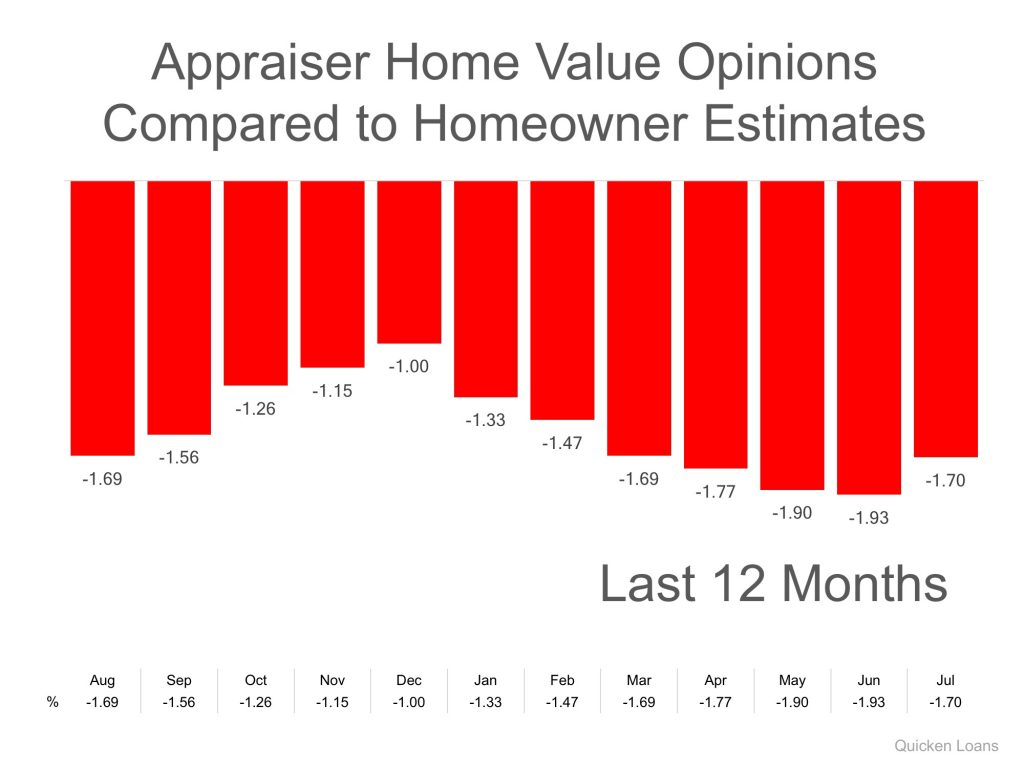Home Values Chart