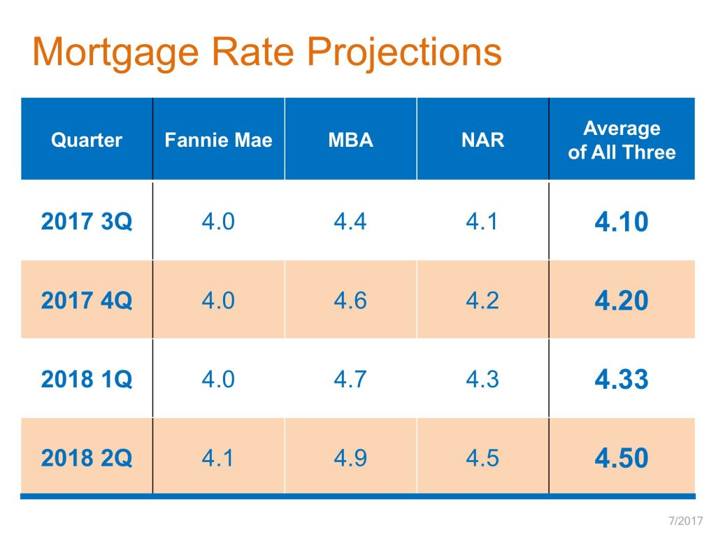 Mortgage Rate Projections Chart
