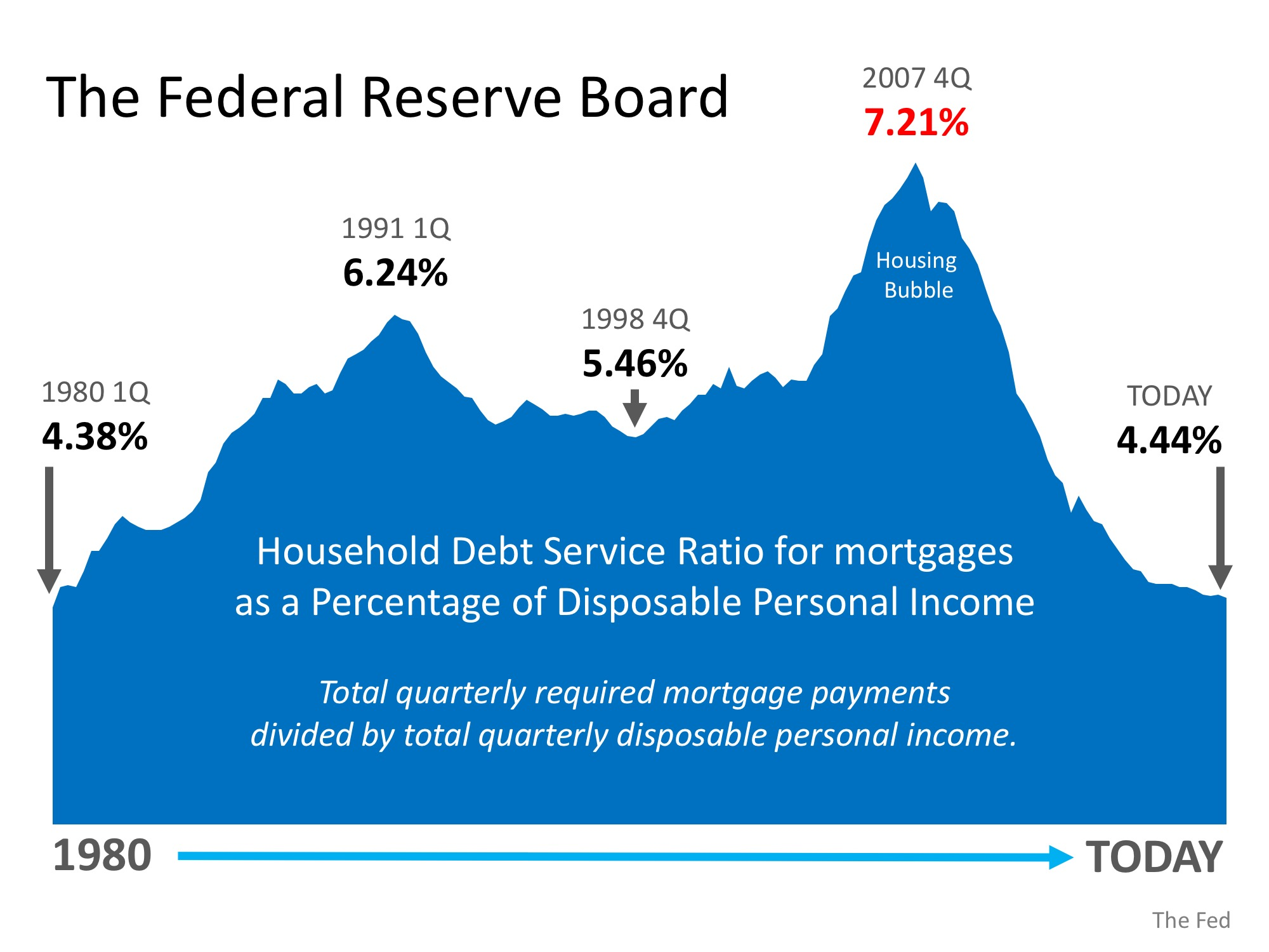 Is Family Mortgage Debt Out of Control?