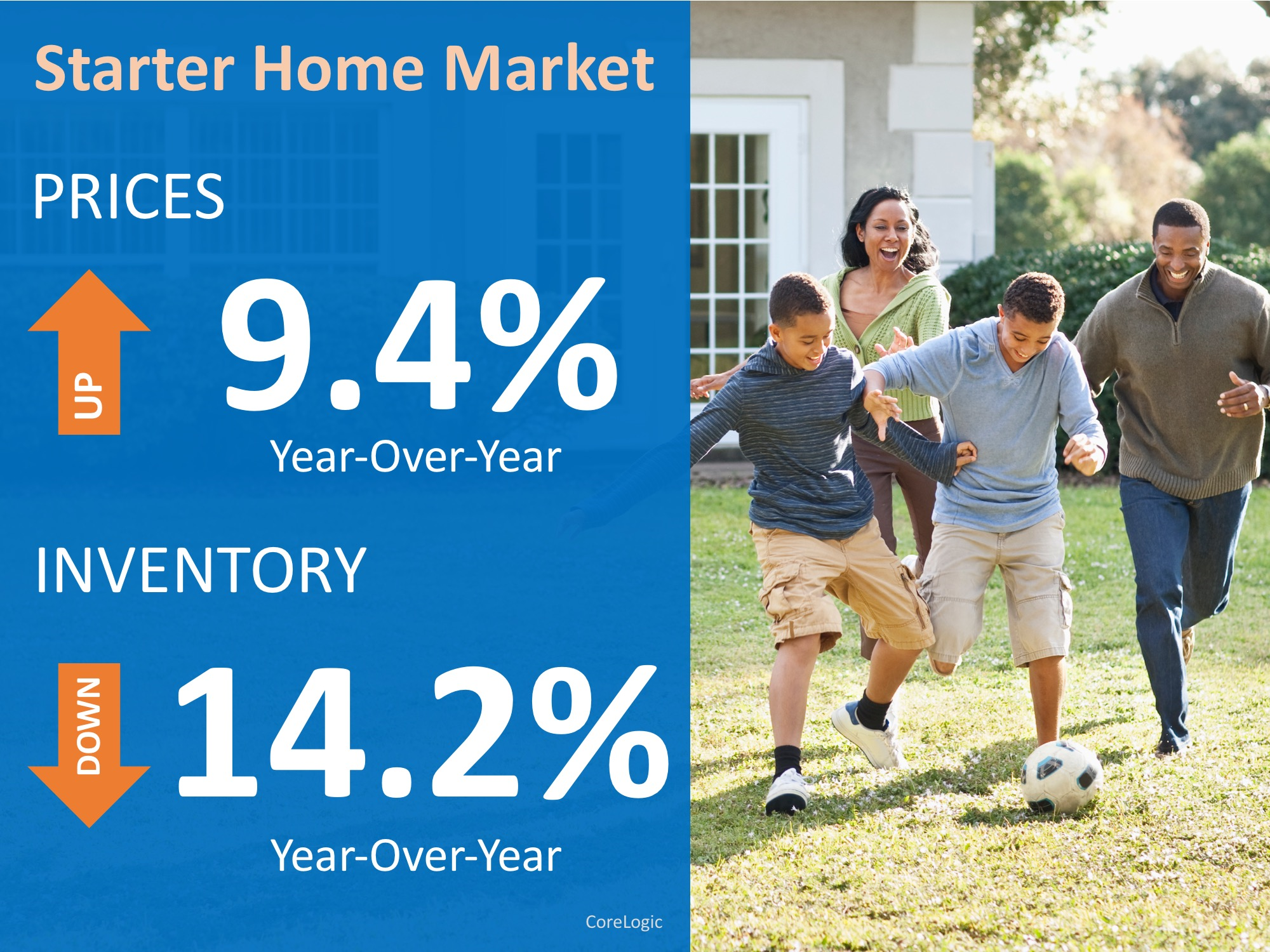 Have You Outgrown Your Starter Home?