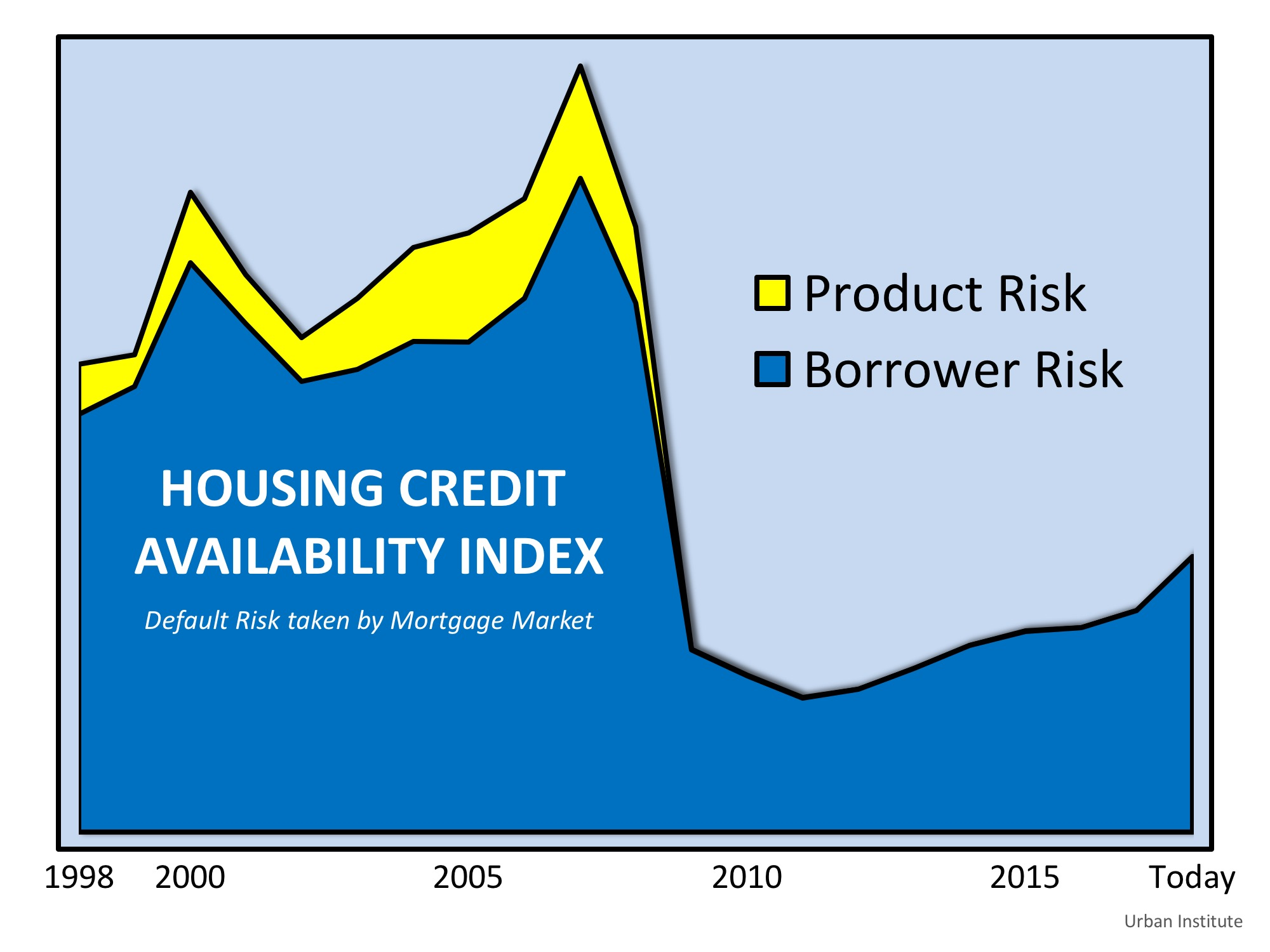 Are Lending Standards Propping Up Home Prices?