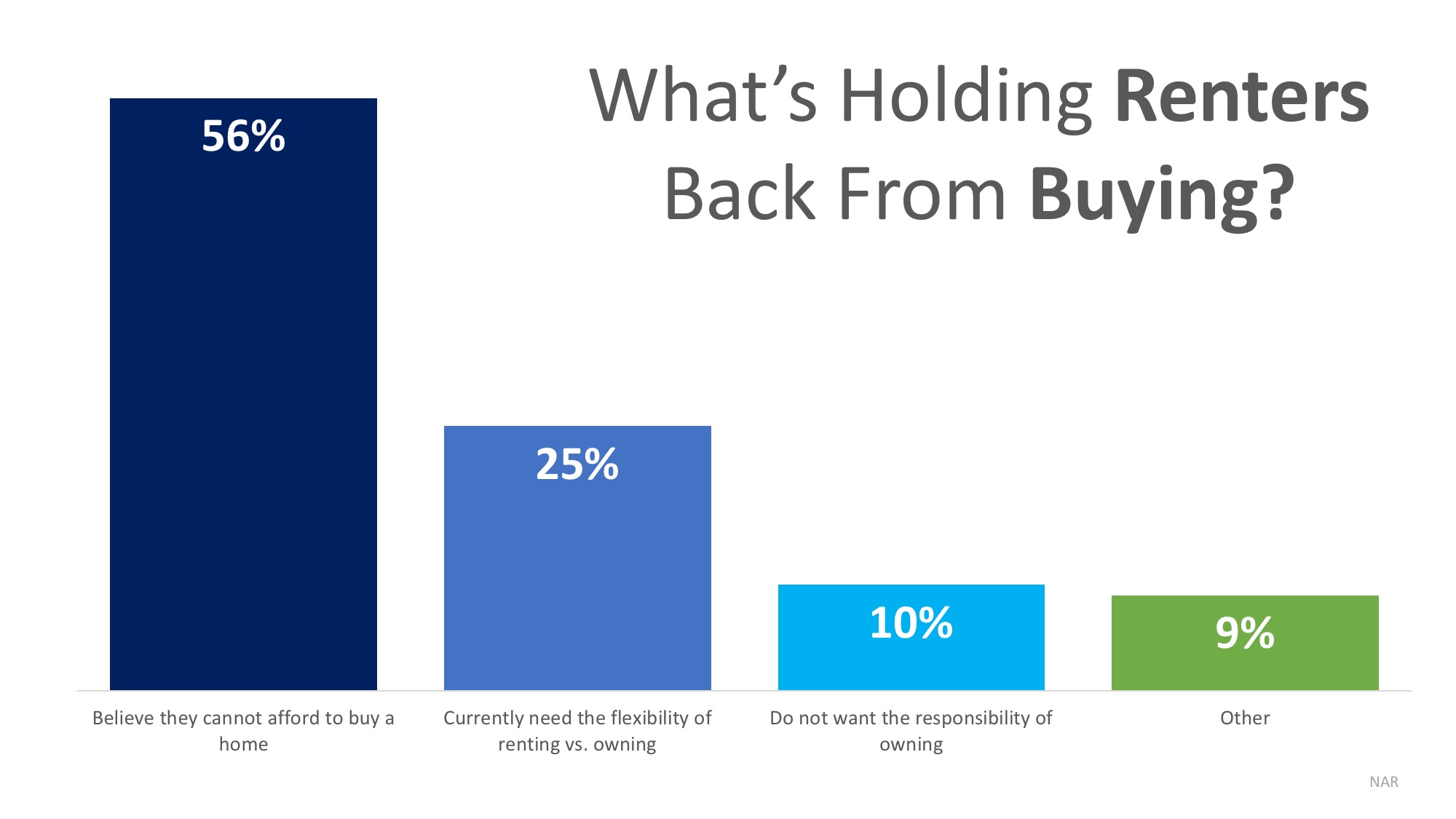 whats holding renters back