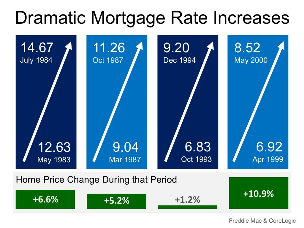 dramatic mortgage rate increases