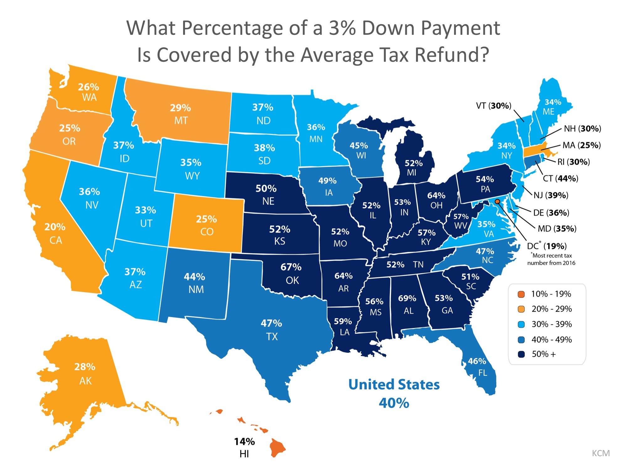 what percent of down payment