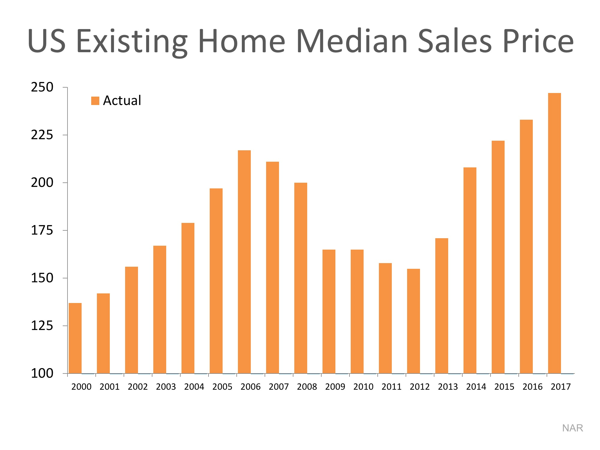 us existing home median sales price