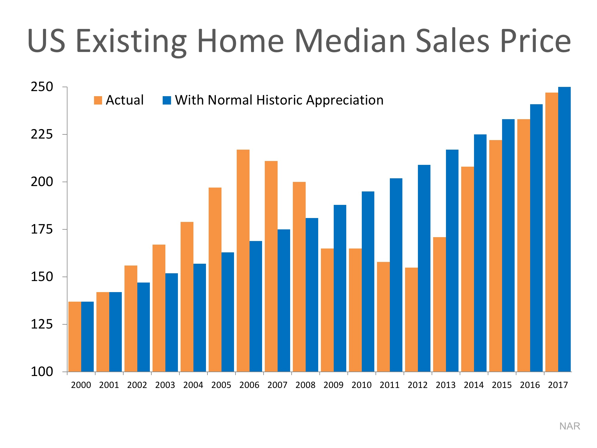 us existing home median sales w/o inflation