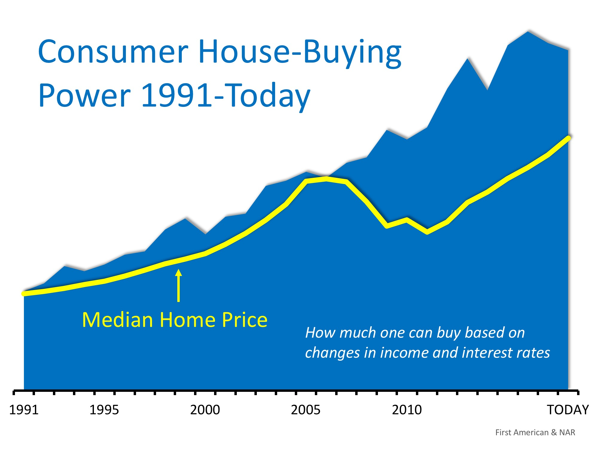 House-Buying Power at Near-Historic Levels