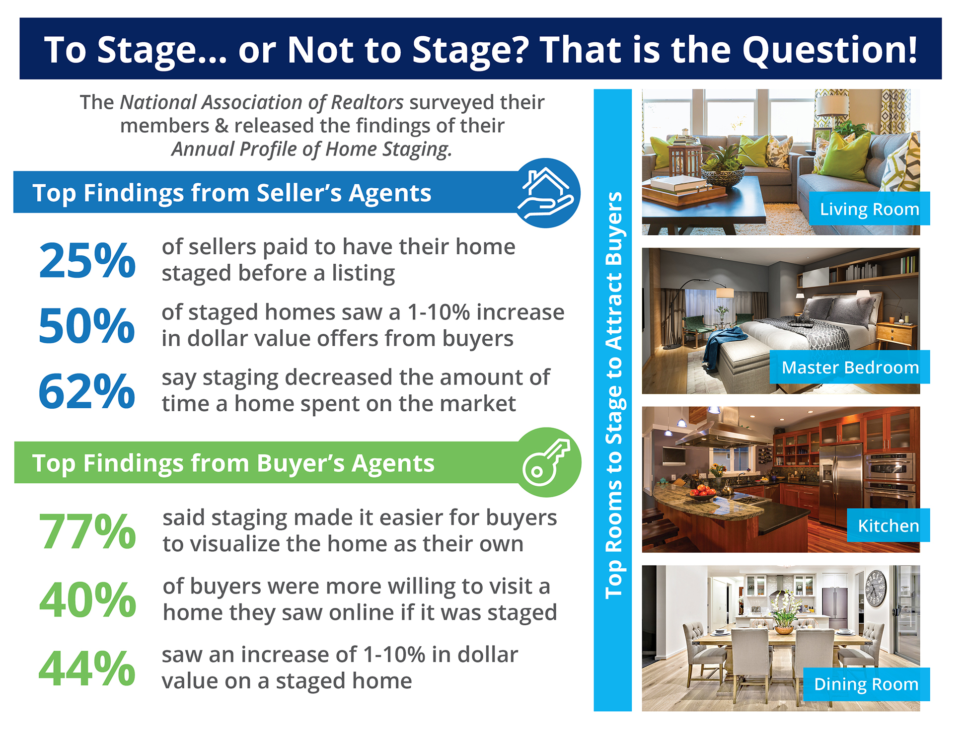 Want to Sell Your House Faster? Don't Forget to Stage! [INFOGRAPHIC]