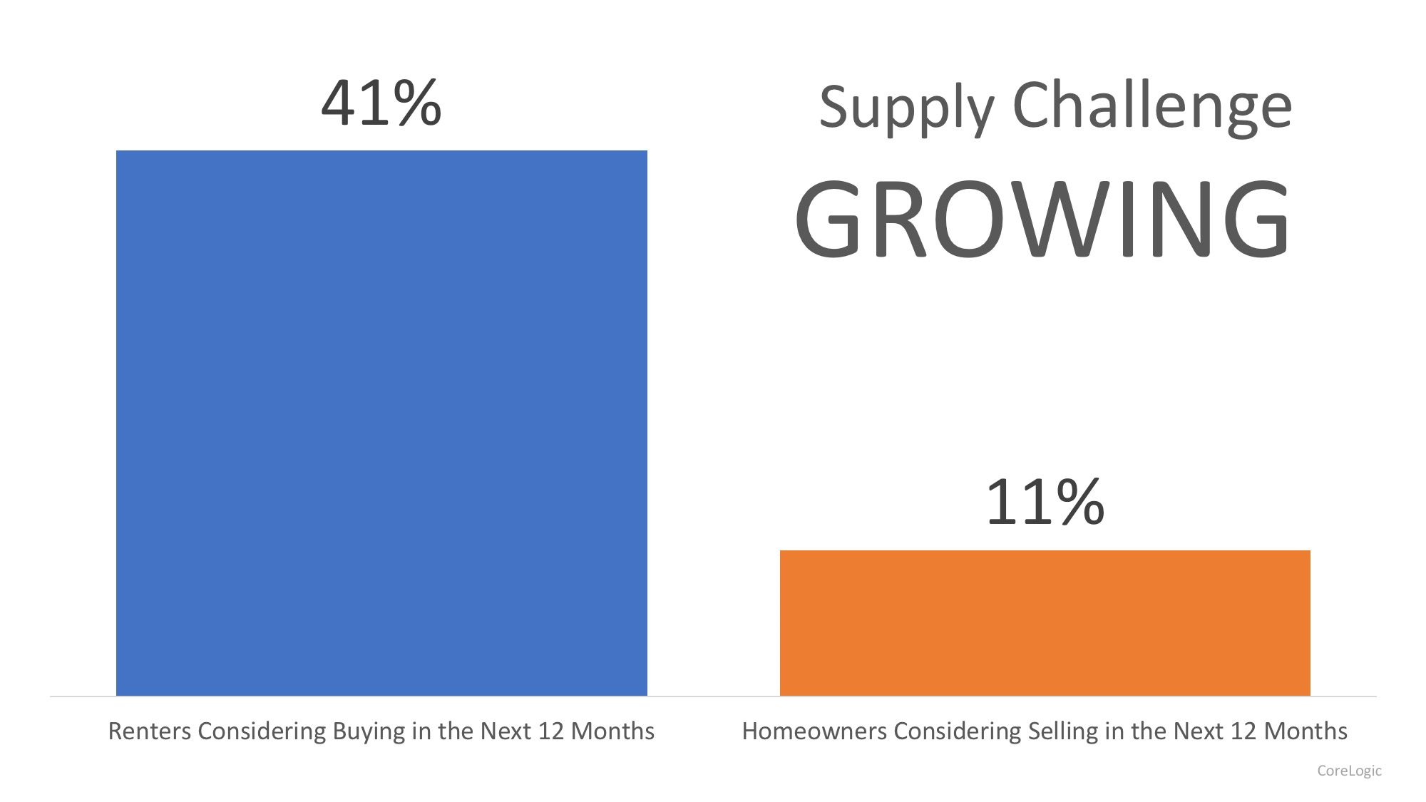 Demand for Homes to Buy Continues to Climb