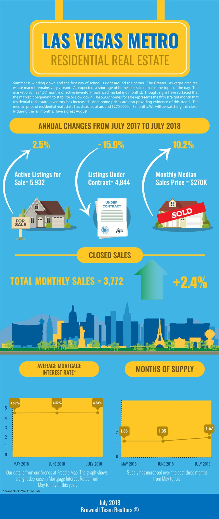 Las Vegas July Market Watch Infographic