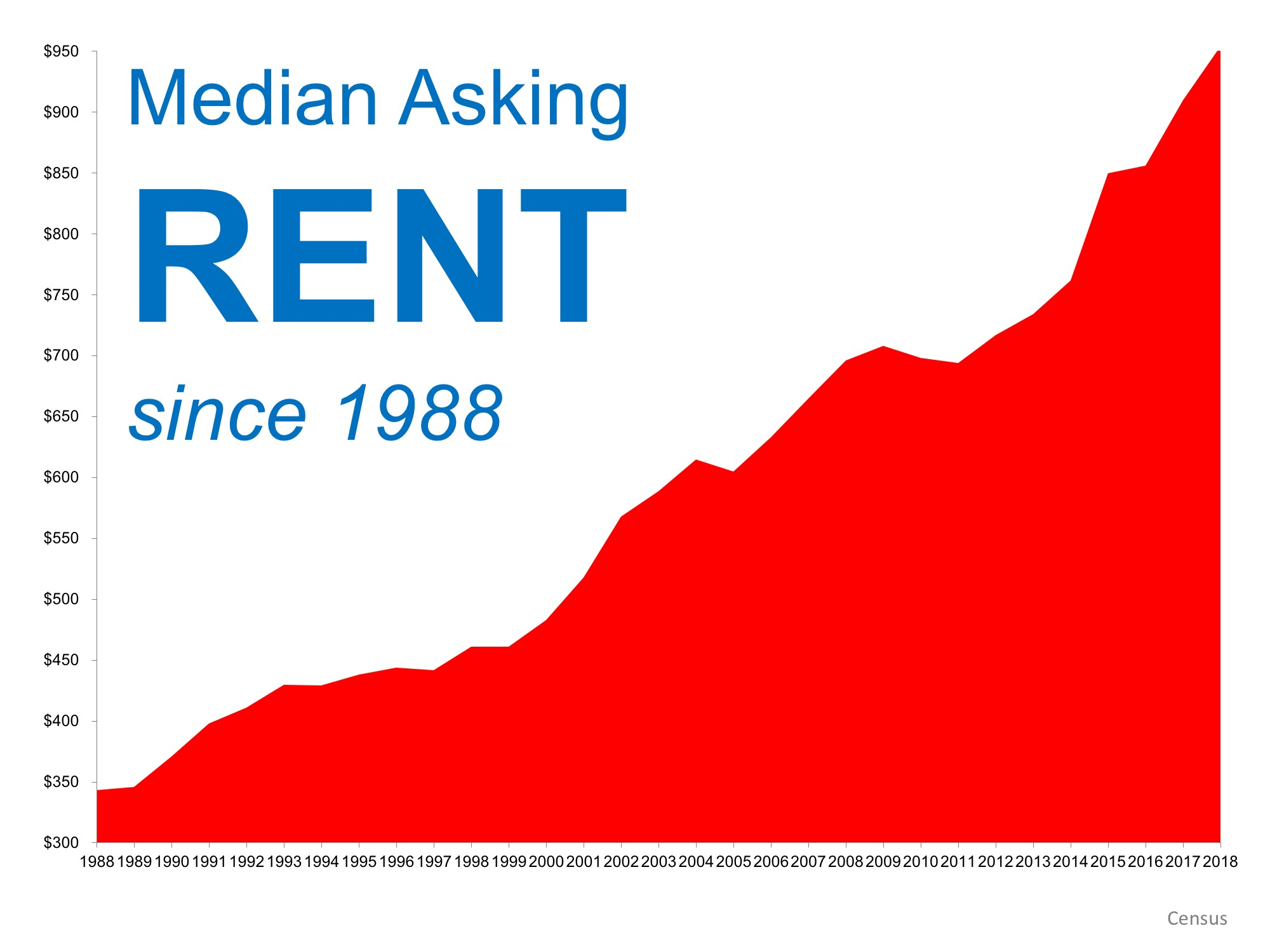 When Is a Good Time to Rent? Not Now!