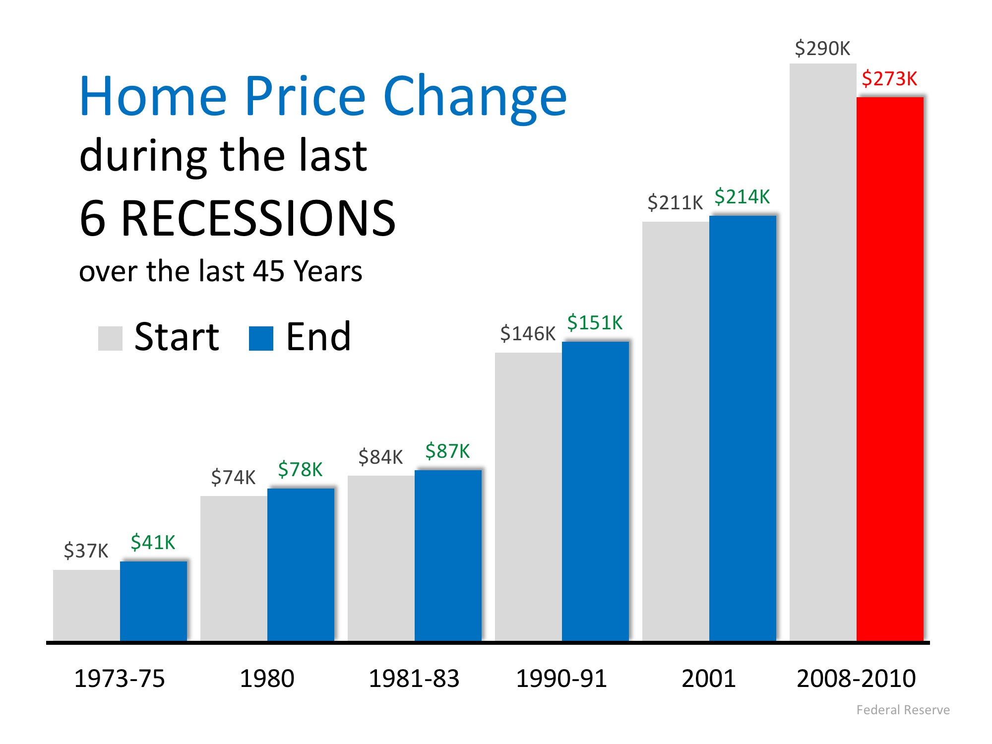 Next Recession in 2020? What Will Be the Impact? | Simplifying The Market