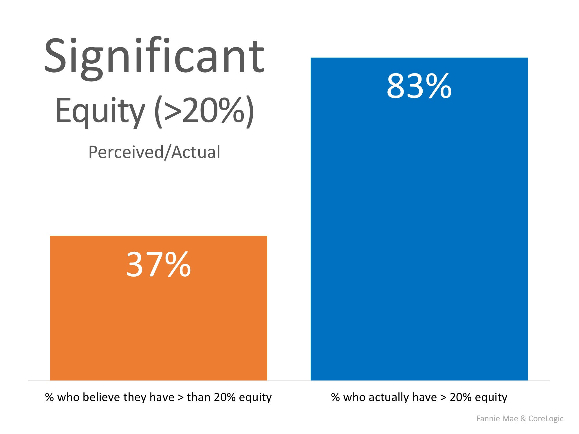 Are You Aware of How Much Equity You Have in Your Home? You May Be Surprised!