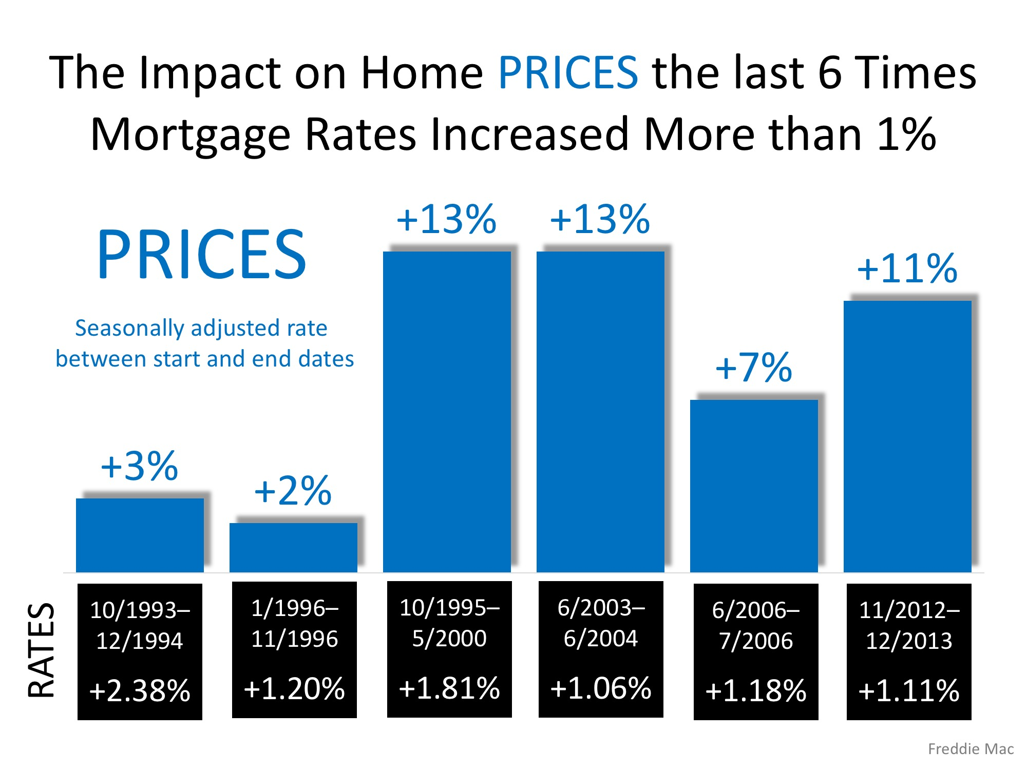 Freddie Mac: Rising Mortgage Rates DO NOT Lead to Falling Home Prices