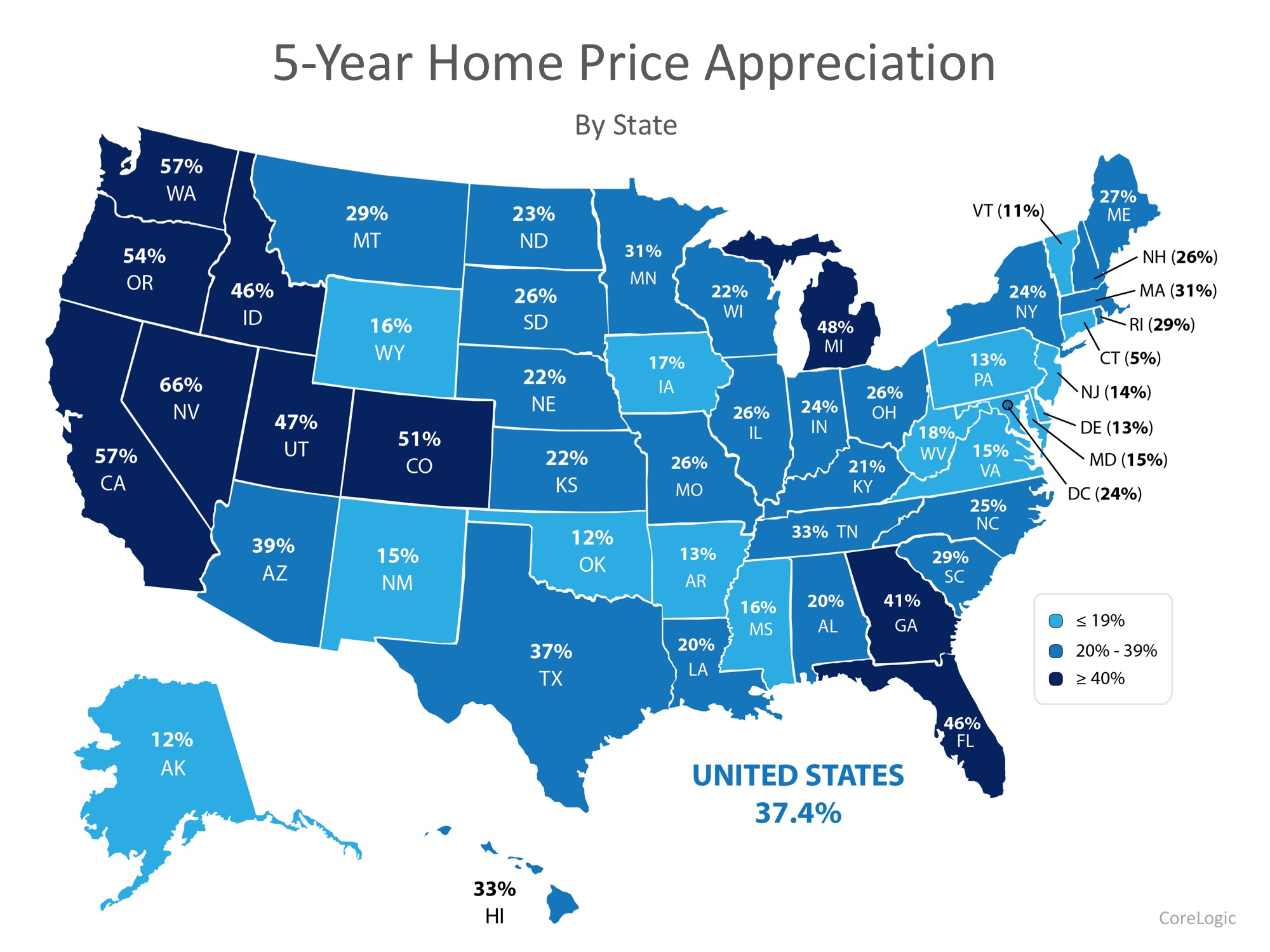 5-year home appreciation