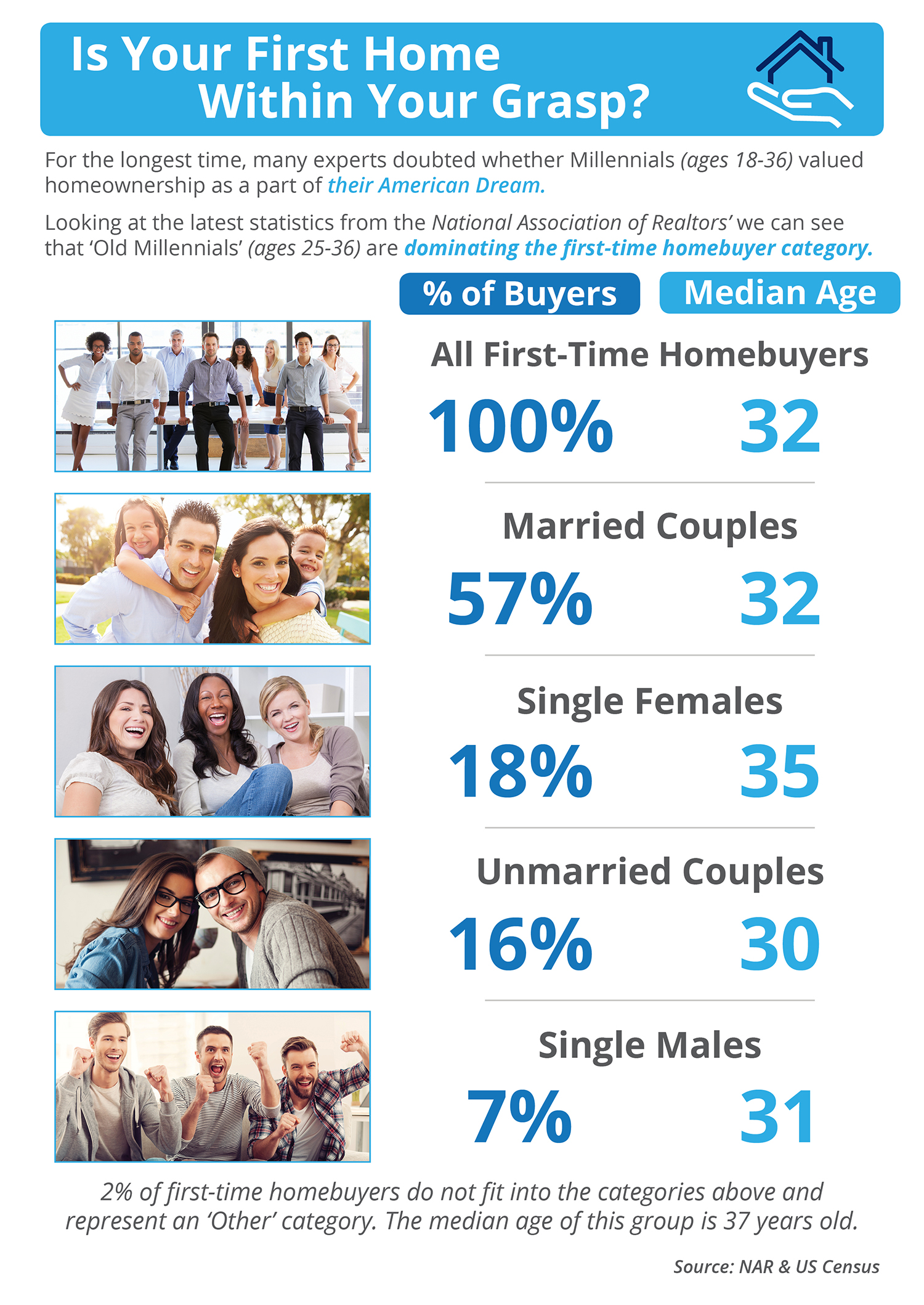 Is Your First Home Within Your Grasp Now? [INFOGRAPHIC]