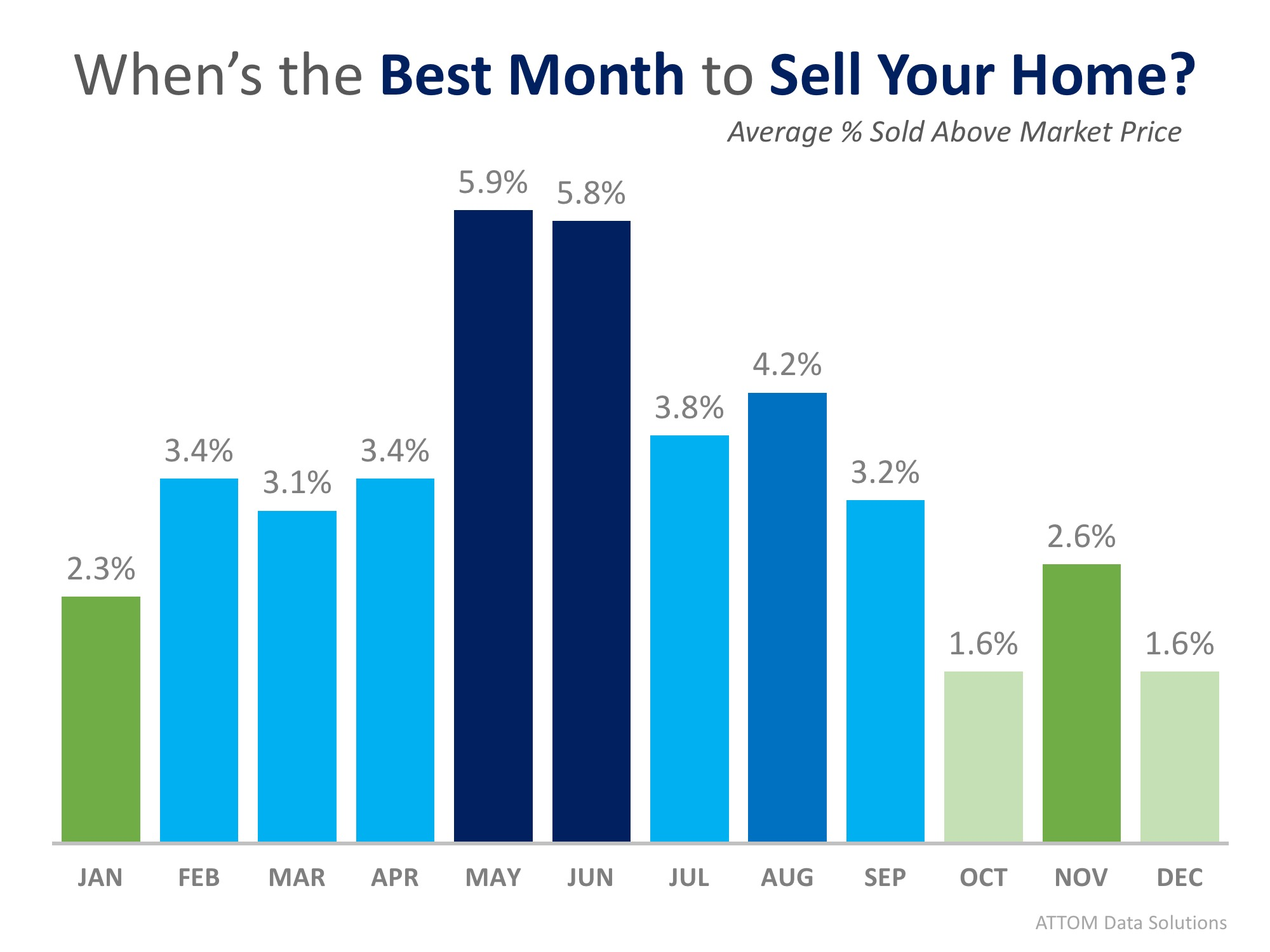 This Just In: Data Says May is the Best Month to Sell Your Home