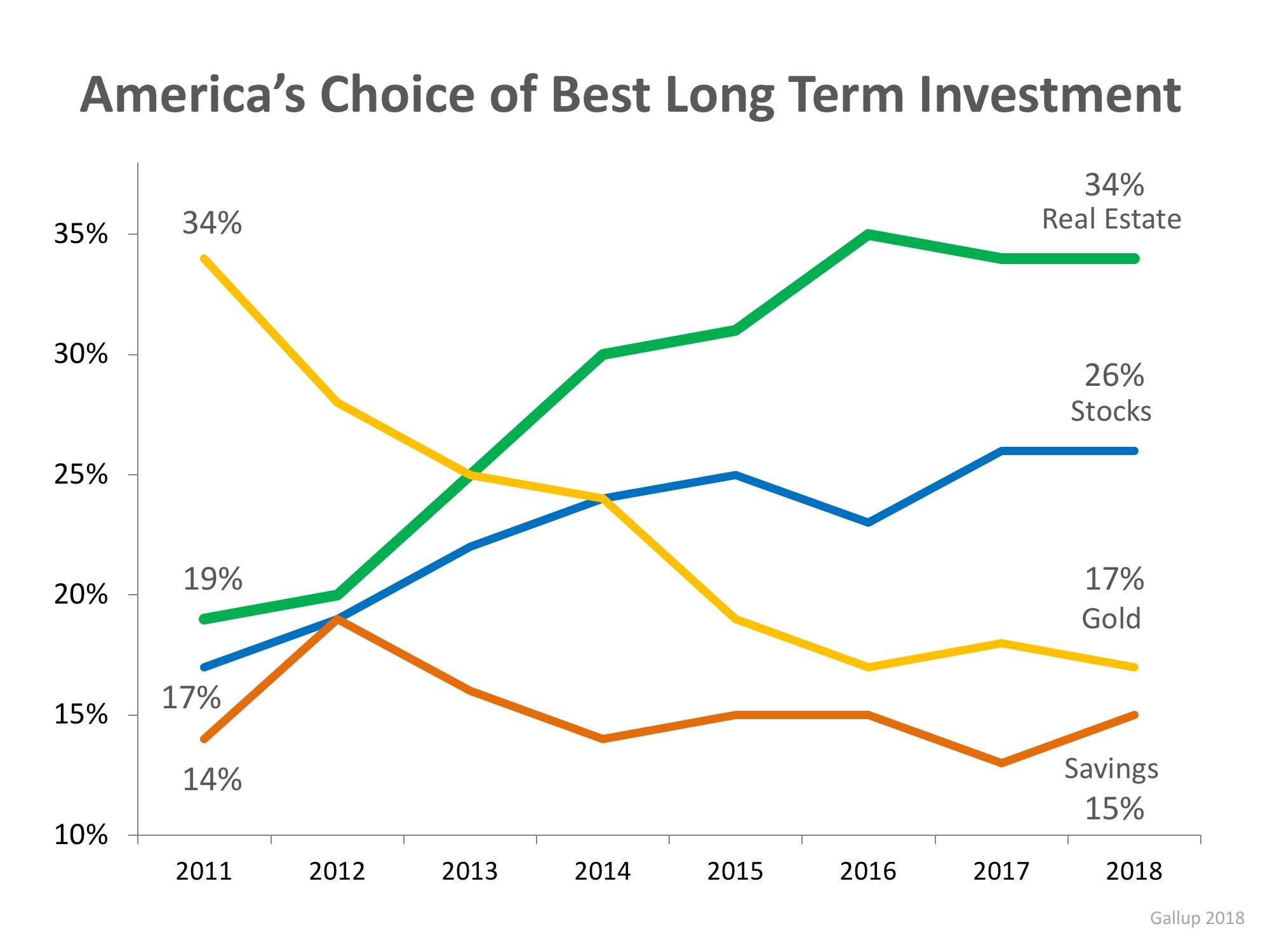 Real Estate Tops Best Investment Poll for 5th Year Running