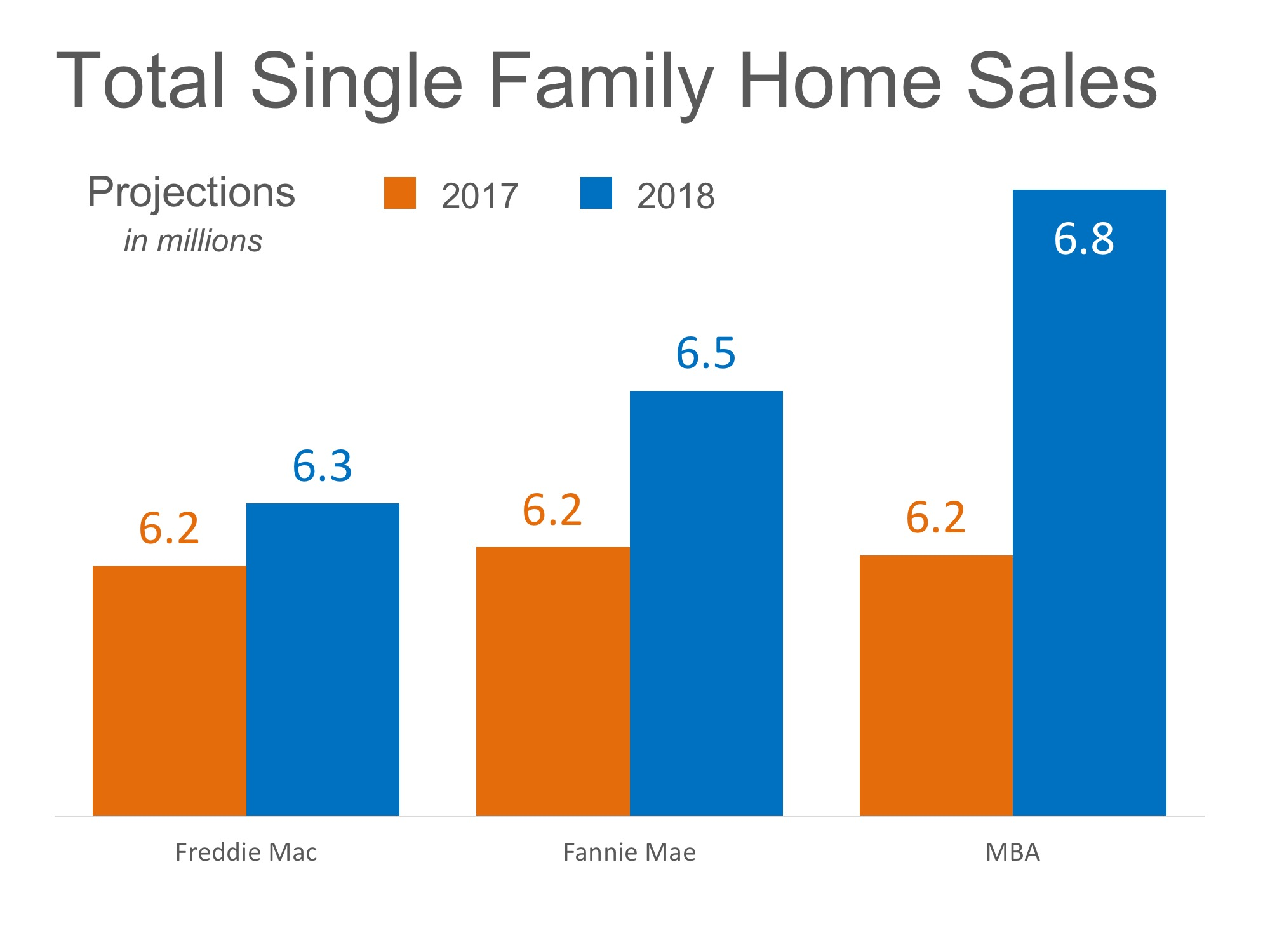 Homes Sales Chart