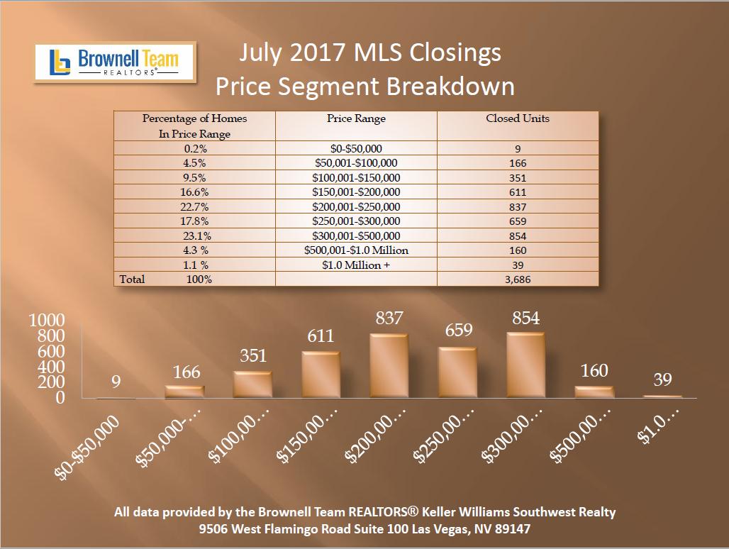 july price segment