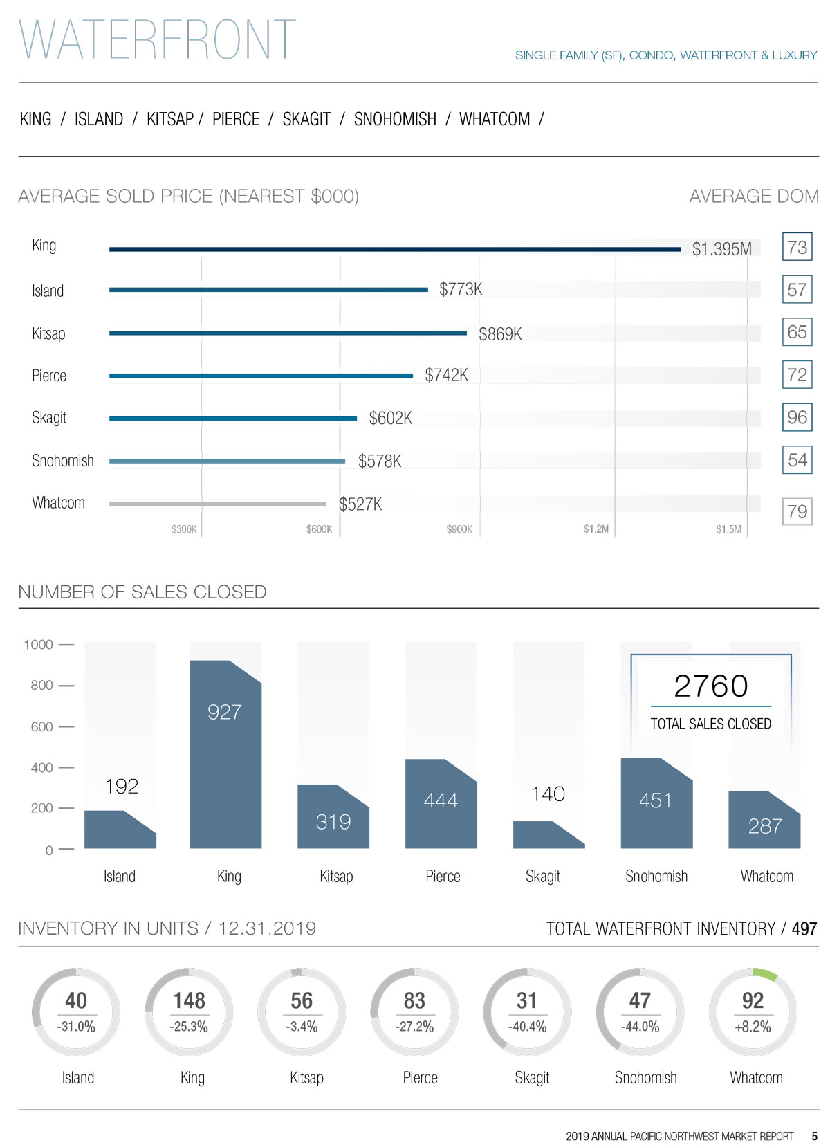 2019 Waterfront Market Report Page 1