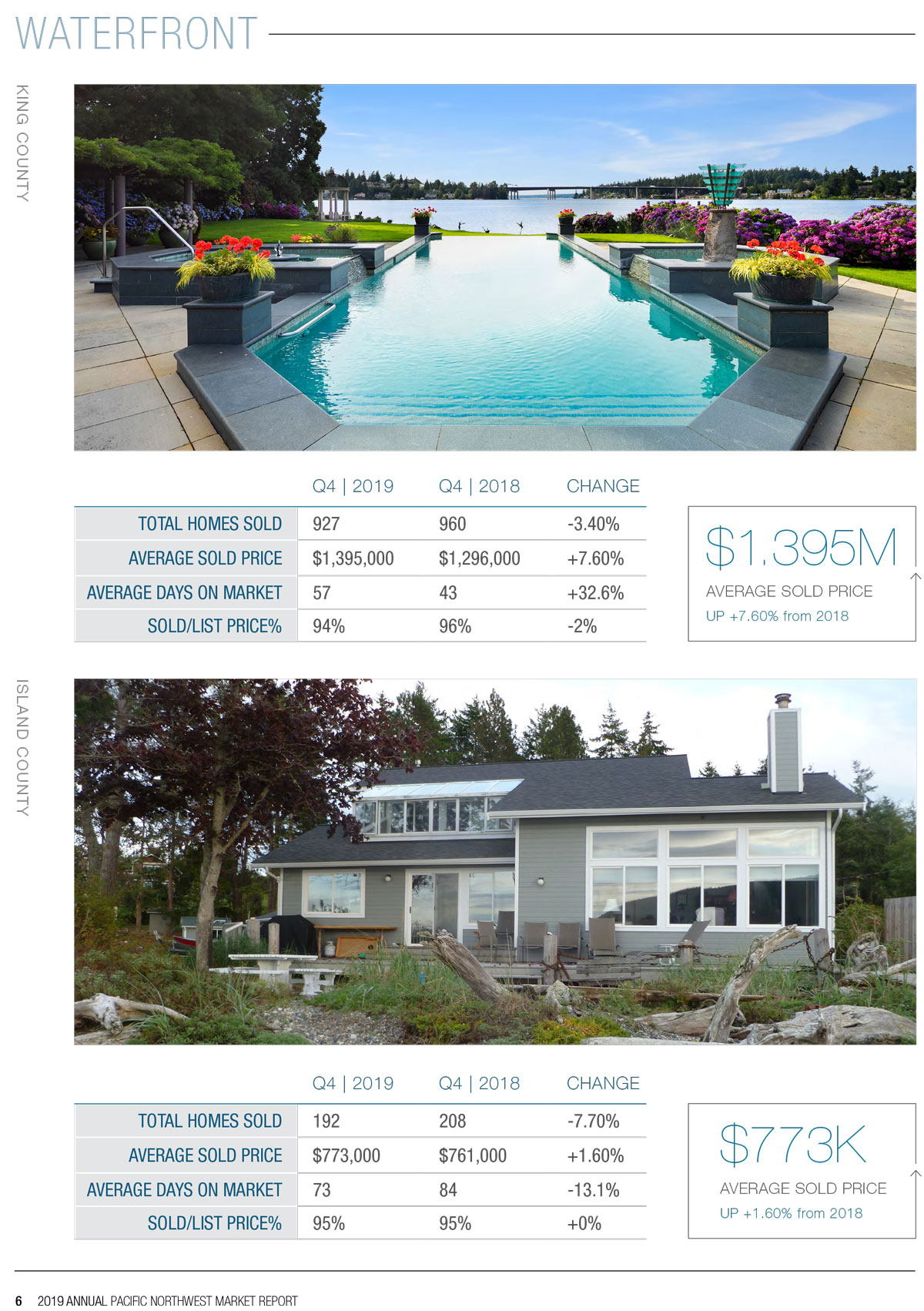 2019 Waterfront Market Report Page 2