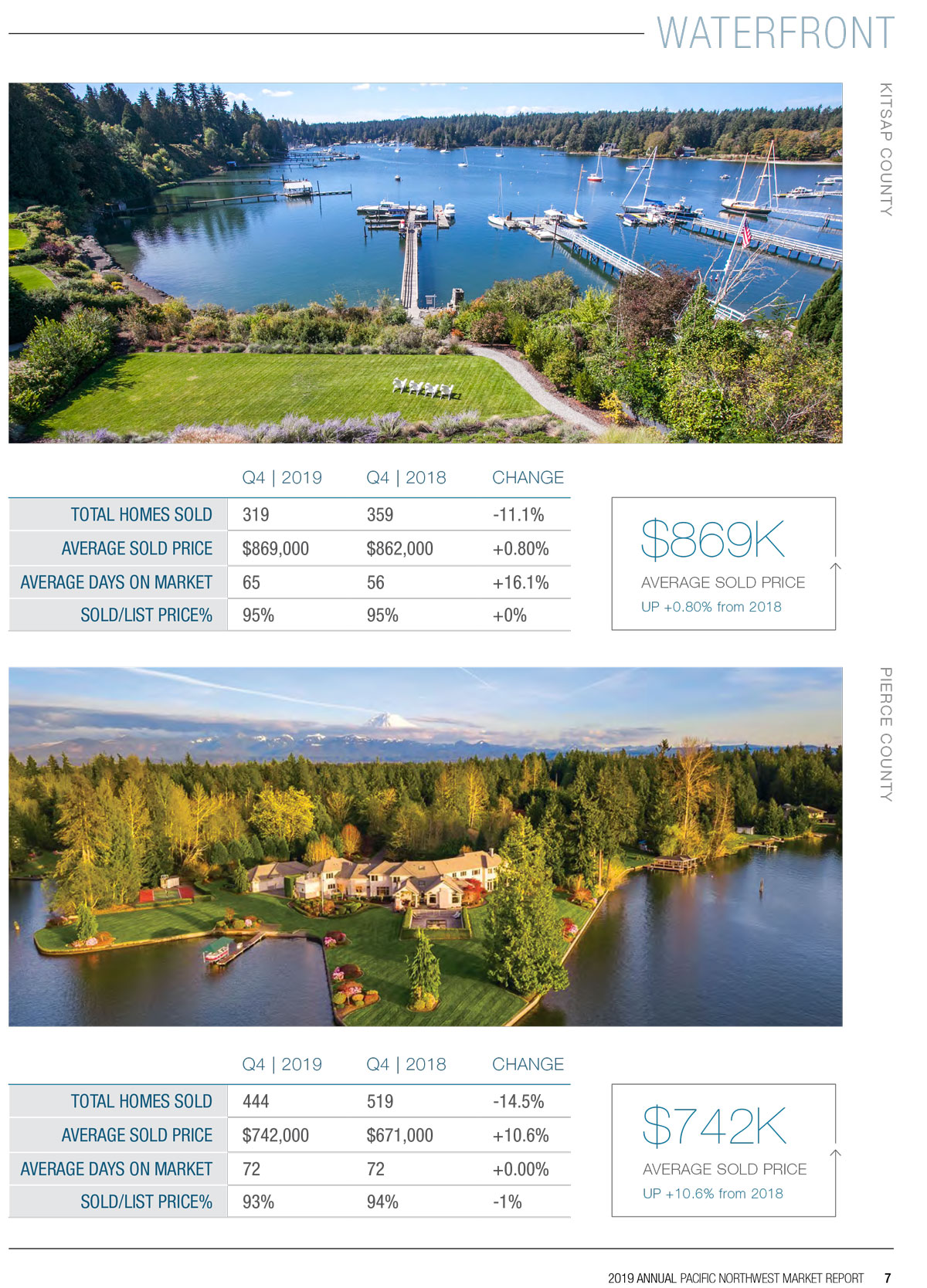2019 Waterfront Market Report Page 3