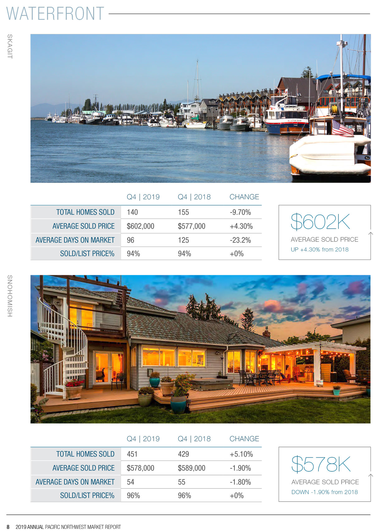 2019 Waterfront Market Report Page 4