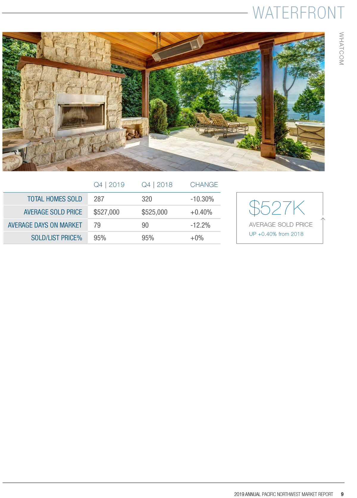 2019 Waterfront Market Report Page 5