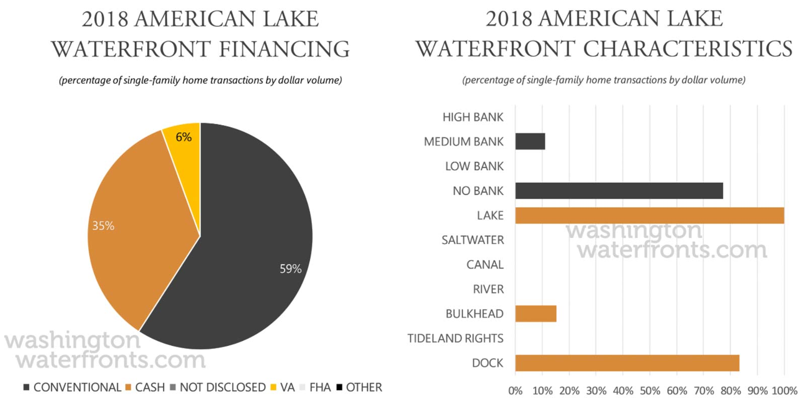 American Lake Financing and Waterfront Type