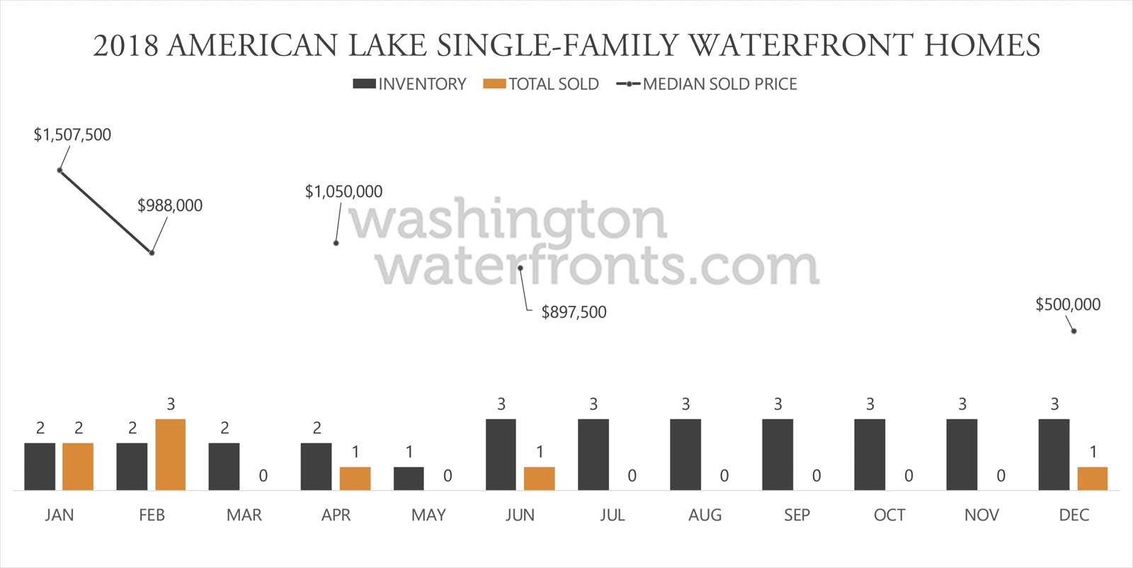 American Lake Waterfront Inventory