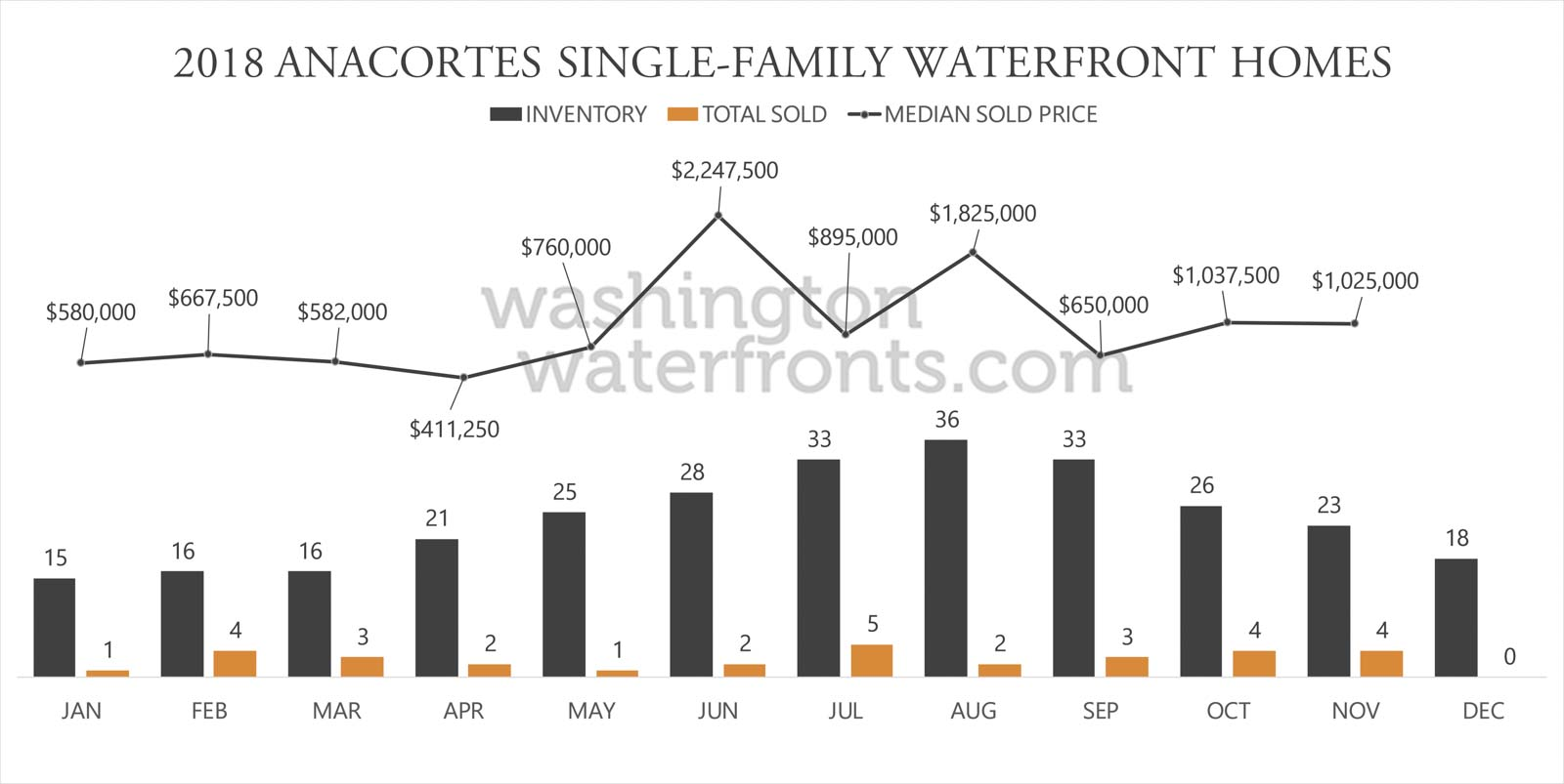 Anacortes Waterfront Inventory