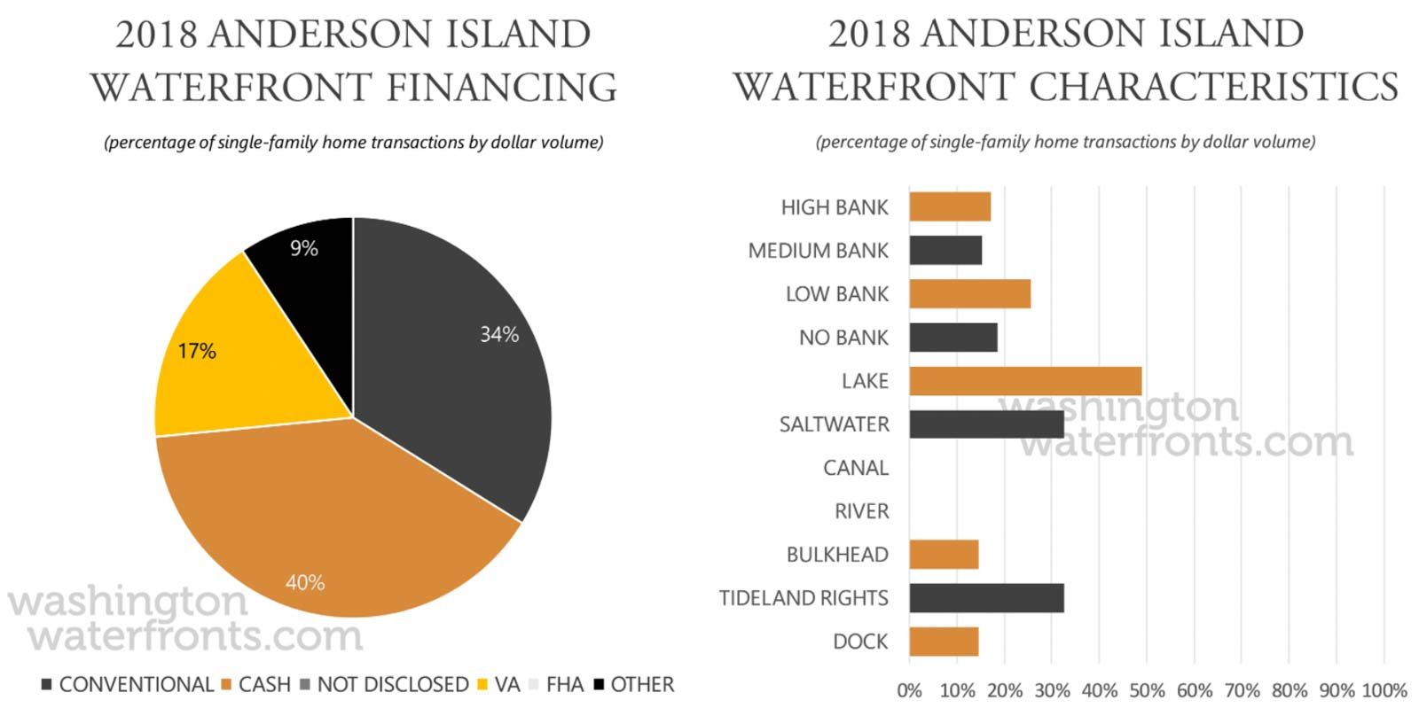 Anderson Island Financing and Waterfront Type