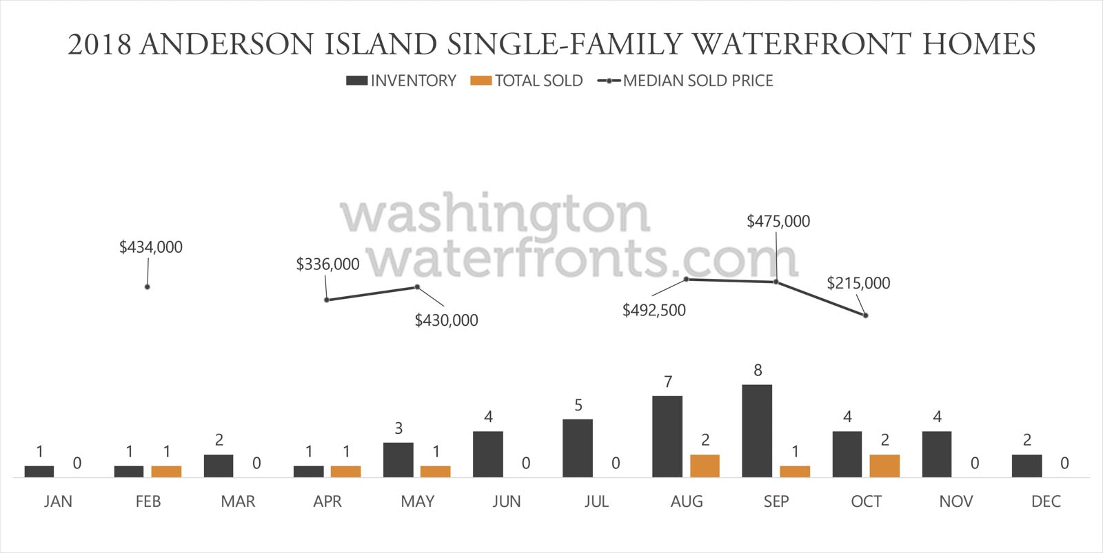 Anderson Island Waterfront Inventory