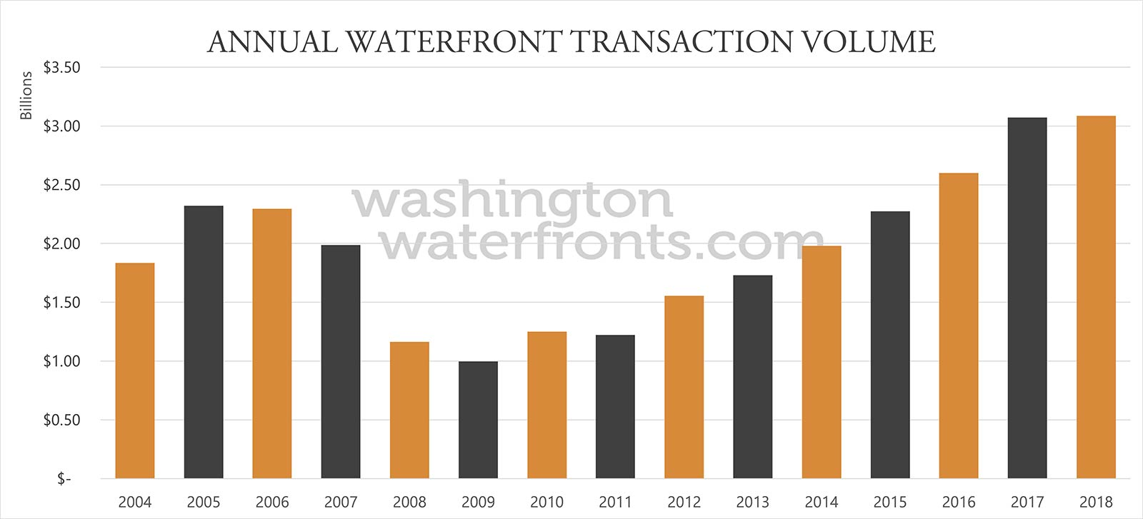 Washington State Annual Waterfront Transaction Volume