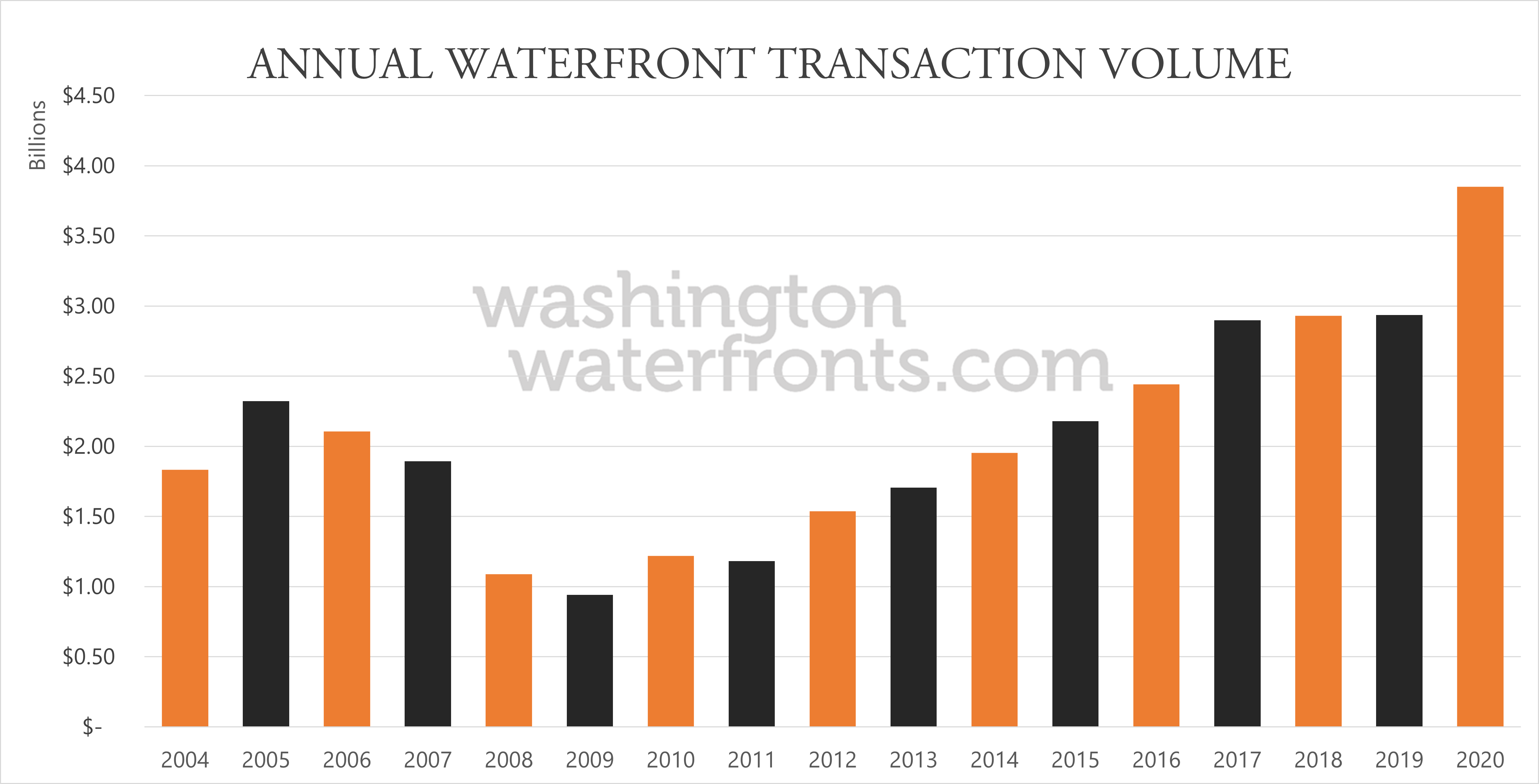 2020 Year End Annual Waterfront Sales Volume
