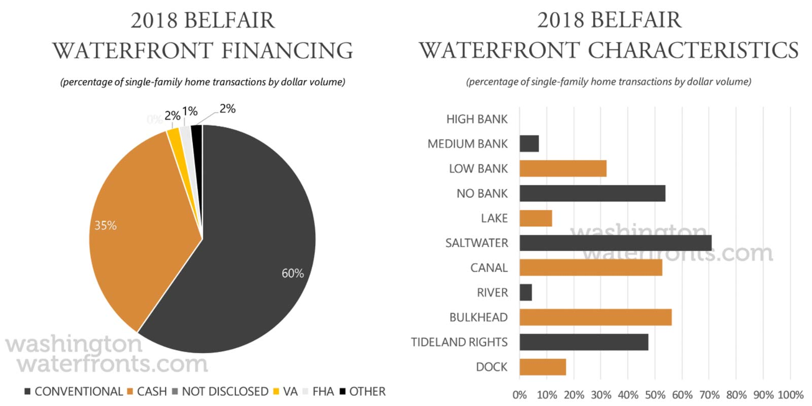 Belfair Financing and Waterfront Type