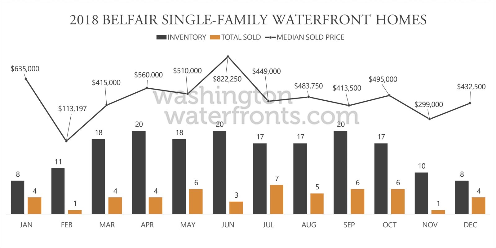 Belfair Waterfront Inventory