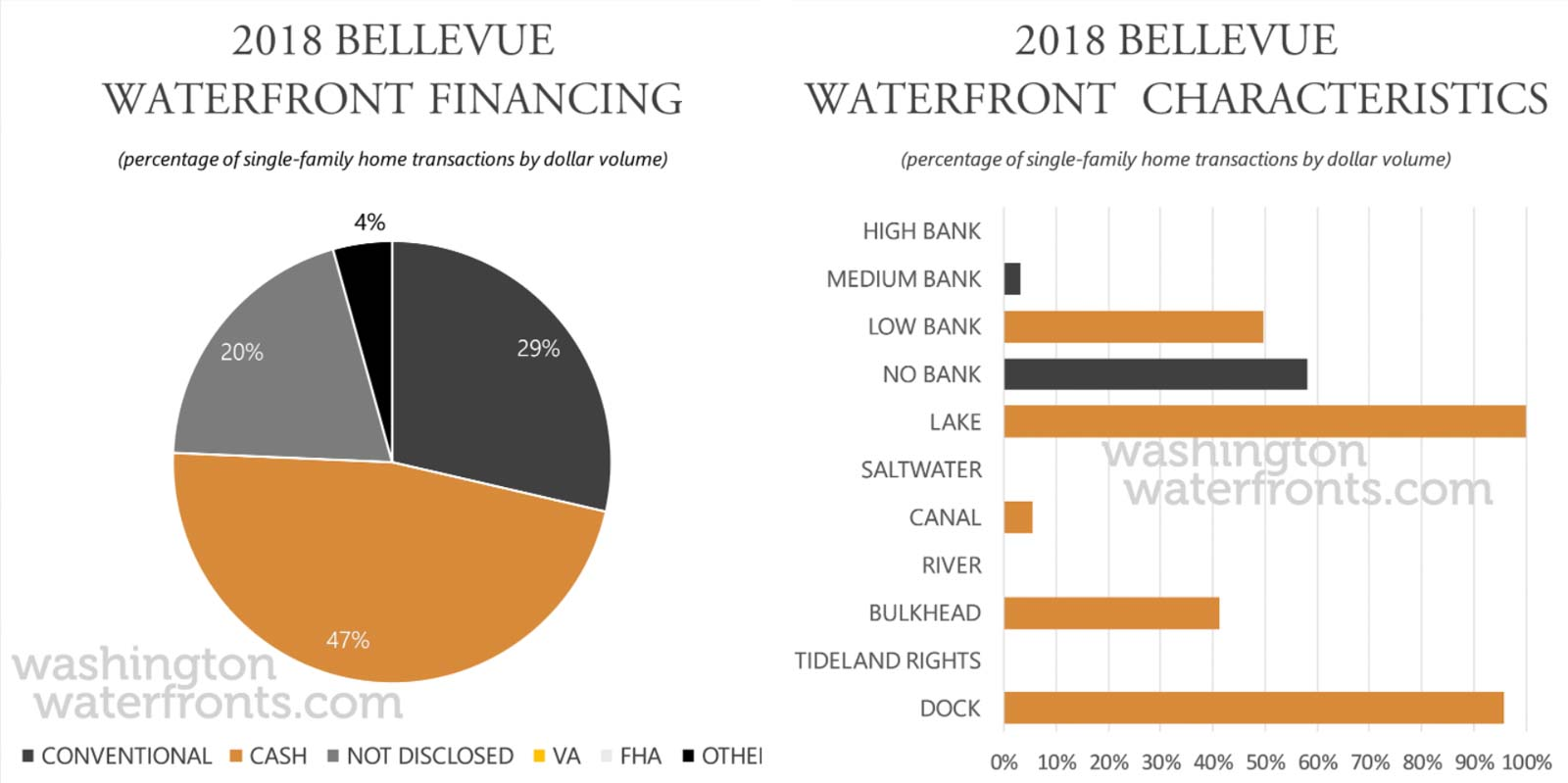 Bellevue Financing and Waterfront Type