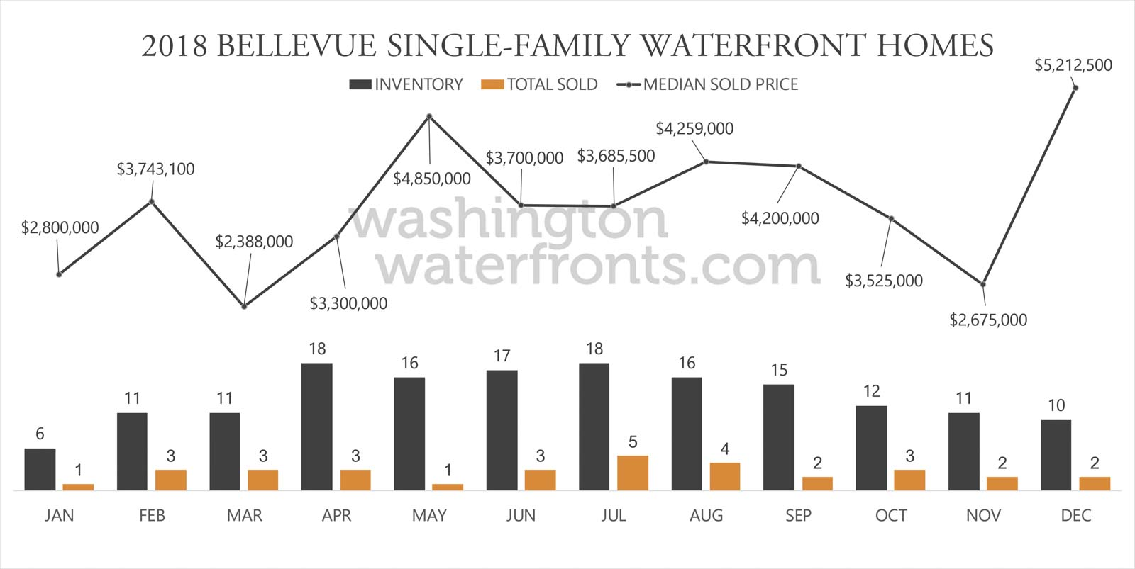 Bellevue Waterfront Inventory