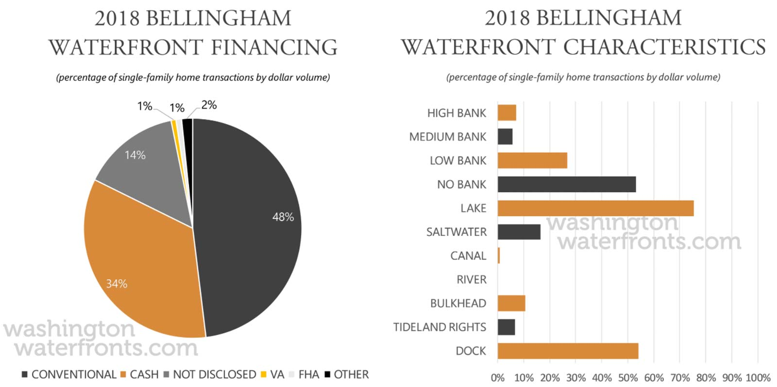 Bellingham Financing and Waterfront Type