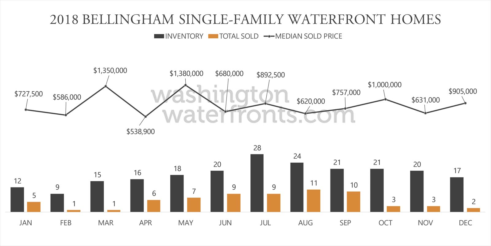 Bellingham Waterfront Inventory