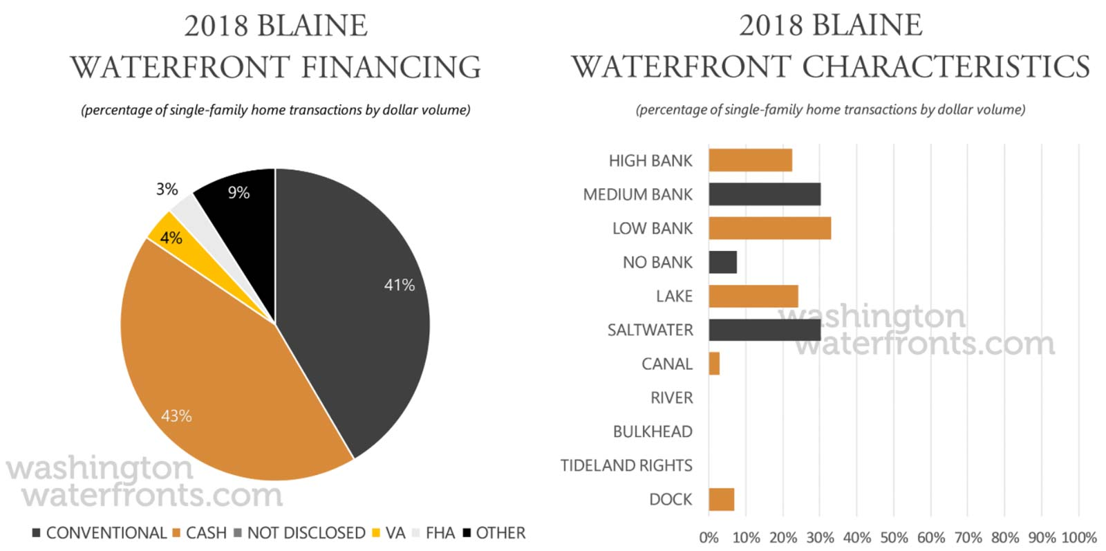 Blaine Financing and Waterfront Type