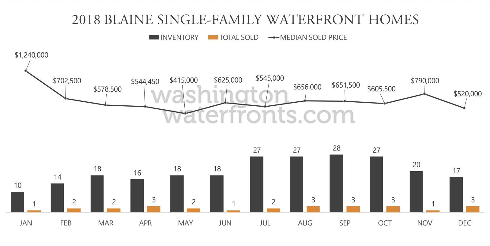 Blaine Waterfront Inventory
