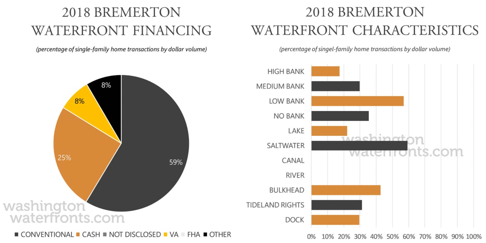 Bremerton Financing and Waterfront Type